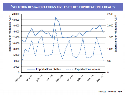 Le point sur le commerce ext rieur avec l 39 ispf ccism for Le commerce exterieur du japon