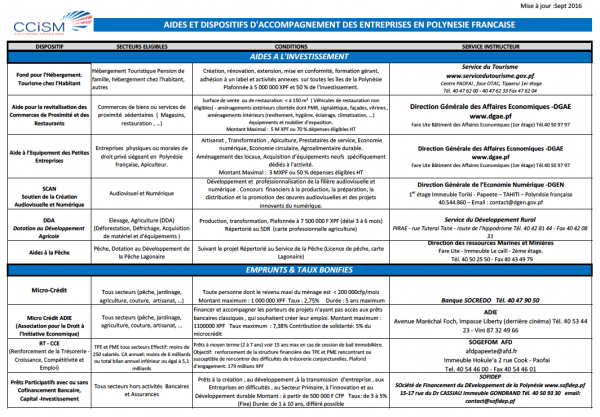 Les aides et dispositifs d'accompagnement des entreprises 2016