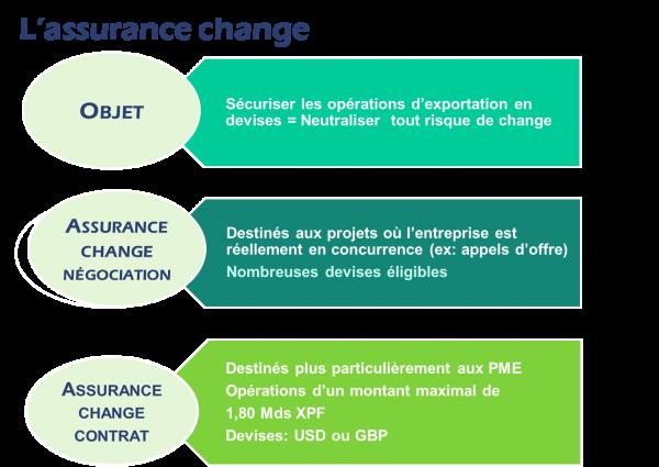 L'assurance change Coface