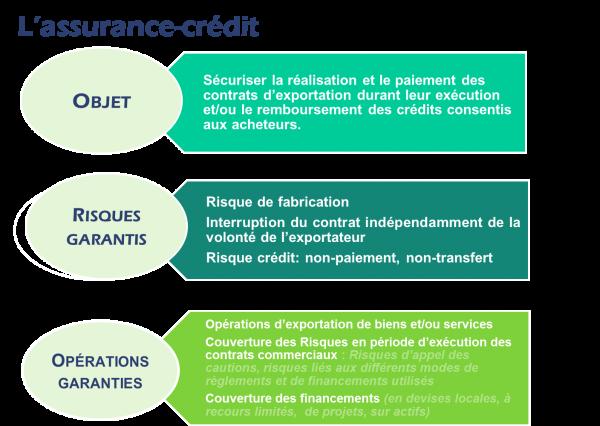 L'assurance-crédit Coface