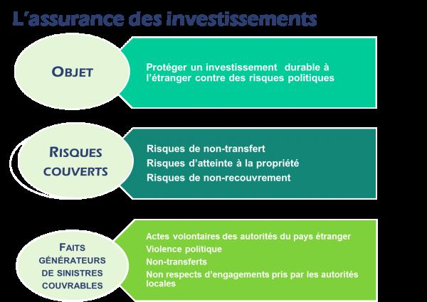 L'assurance des investissements Coface