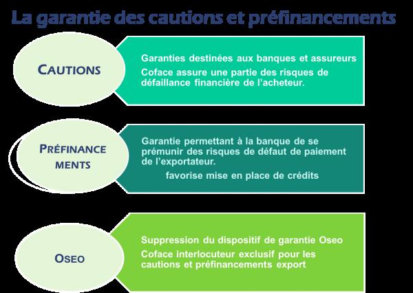 La garantie des cautions et préfinancements Coface