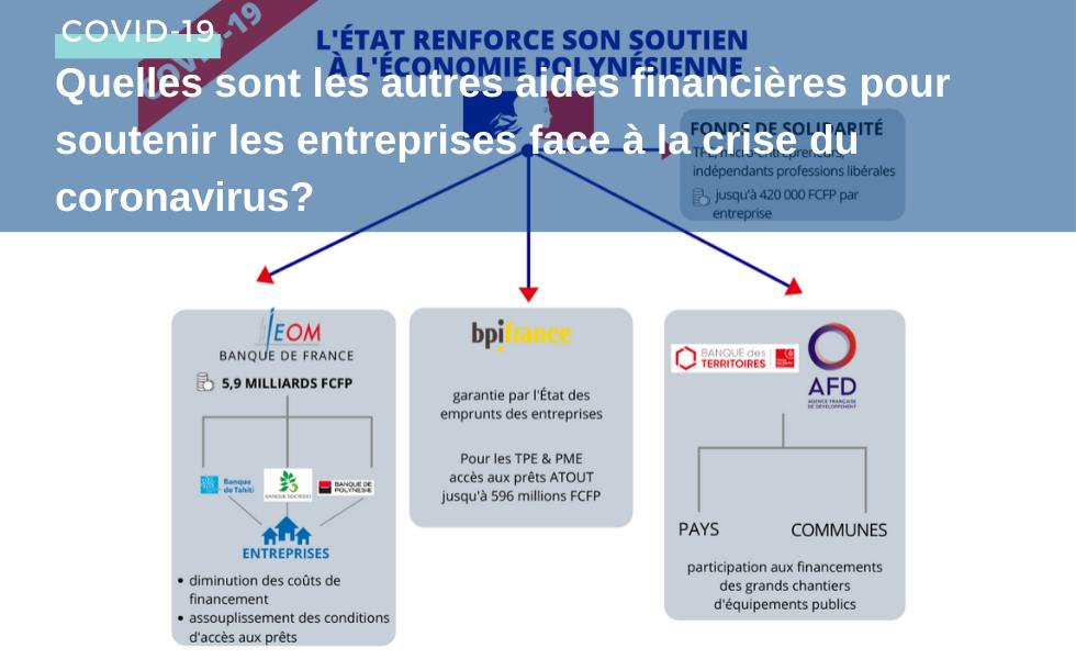 Quelles sont les autres aides financières pour soutenir les entreprises face à la crise du coronavir